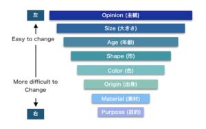 英語形容詞の順番を表す表