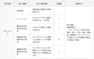 英検準1級 スピーキング試験内容